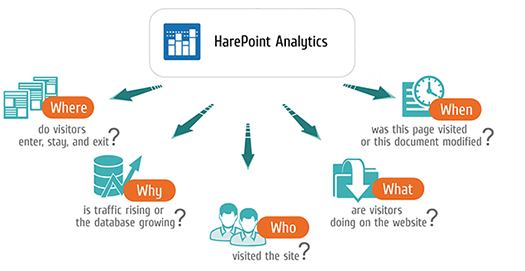 Analytics for SharePoint On-premise