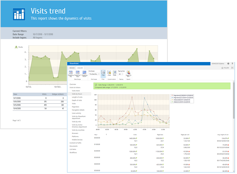 New version of SharePoint Analytics