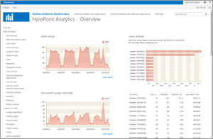 SharePoint site dashboard