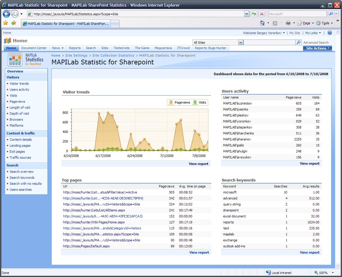 Harepoint Analytics For Sharepoint Screenshots